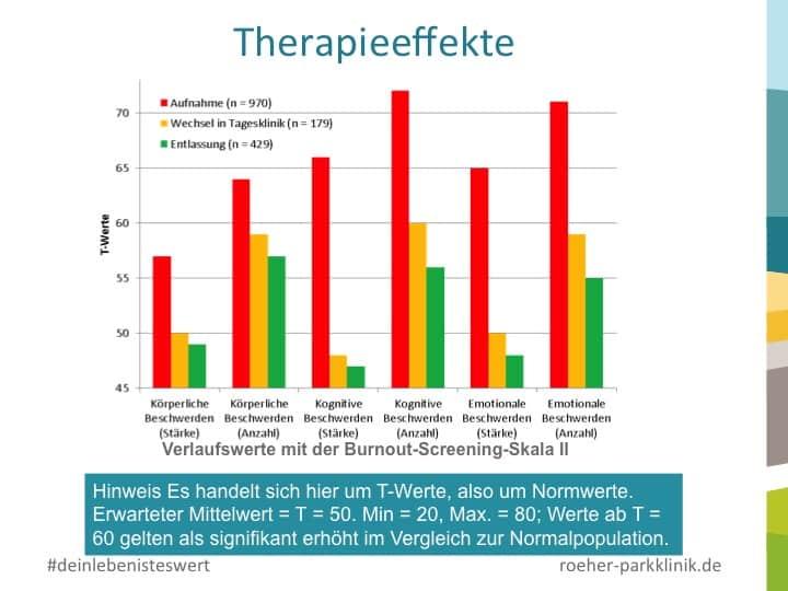 Ein Psychotherapeut und die Therapieeffekte