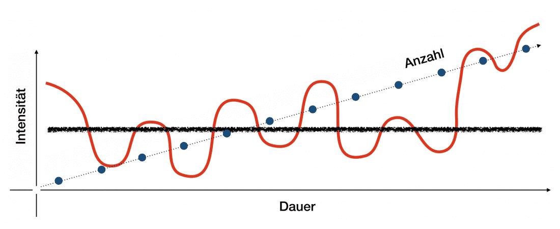 Die Auswirkungen ohnde der WAVES-Methode